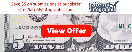 Save $5 on Submissions at our sister site, RateMyInfographic.com