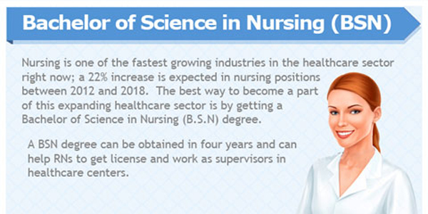 bachelor-of-science-in-nursing-infographic