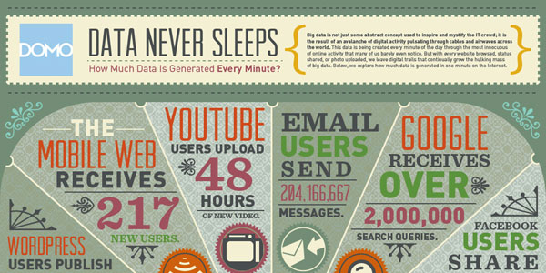 Data Generated Online In One Minute Infographic