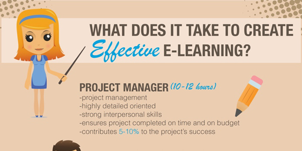 Infographic on Creating Effective e-Learning