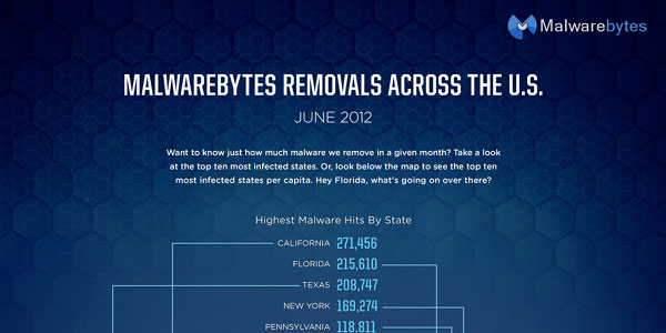 malware-removal-infographic-june-2012