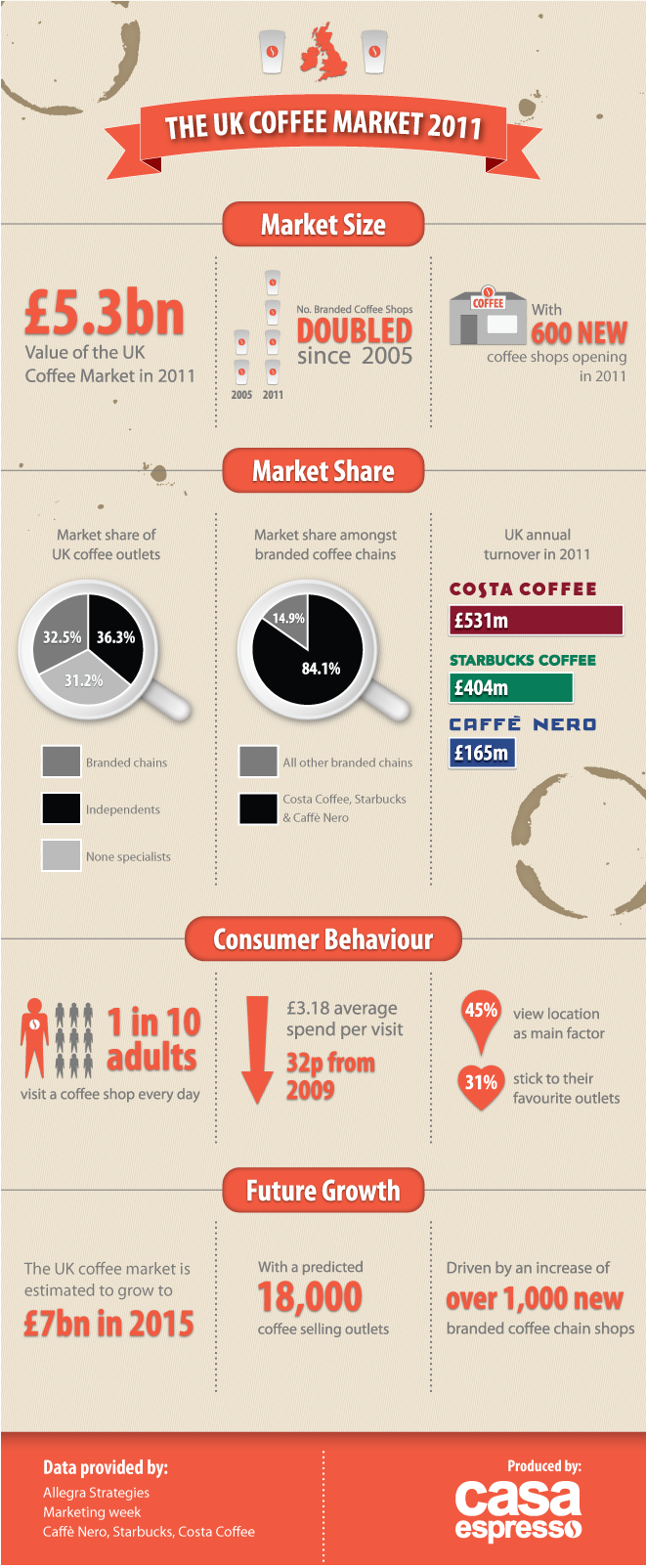 the world coffee market in 2011 2012 Of coffee beans determines market costs and profitability margins the world price of coffee has risen sharply in recent years due to growing demand in other countries and the resulting supply shortages.