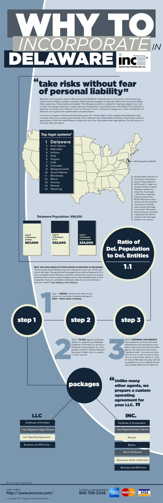 Why To Incorporate In Delaware Infographic. Term Life Insurance For Seniors. Law School Application Checklist. Apply For A Debt Consolidation Loan Online. Wake Forest Photography Heating System Cleaner. Can You Apply For A Bank Account Online. Foundation Repair Knoxville Medical Web Site. Furnace Repair Chicago Thermal Inkjet Printer. Corporate Sustainability Reports