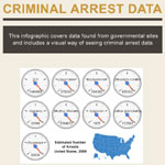 Criminal Arrests in the United States