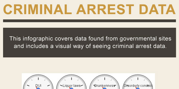 Infographic on Criminal Arrests in the United States