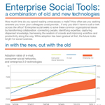 Evolution of Enterprise Social Tools