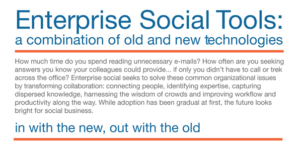 Infographic on Evolution of Enterprise Social Tools