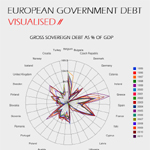 European Debt Crisis Visualization