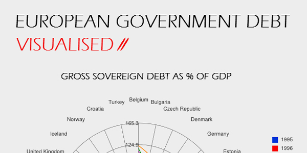 Infographic on European Debt Crisis