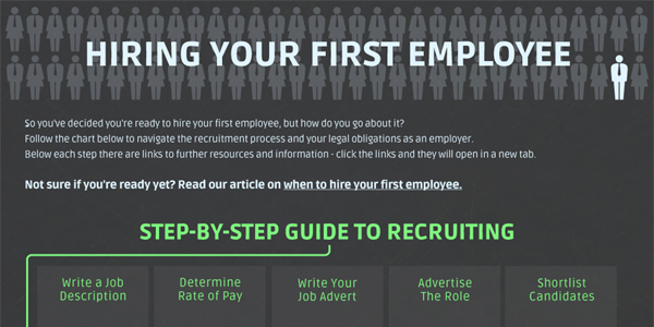 Interactive Infographic on Hiring Your First Employee