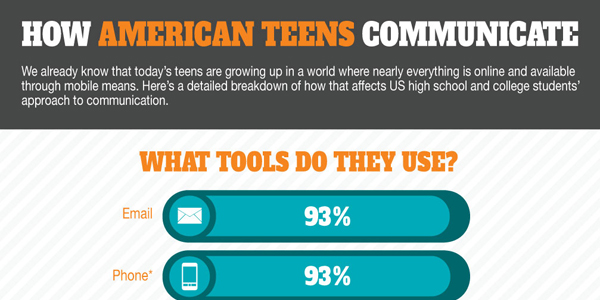 Infographic on How American Teens Communicate