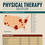 Career Outlook For Physical Therapy Professionals