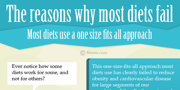 Infographic on the Top Reasons Why Diets Fail