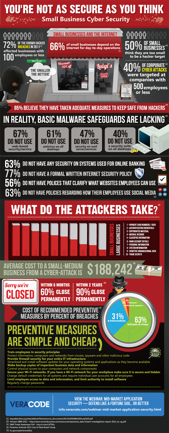 Top 5 Cyber Security Infographics It Governance Blog