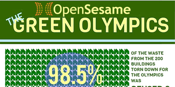 The Green London Olympics Infographic
