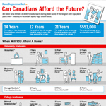 Canadian Graduation Debt