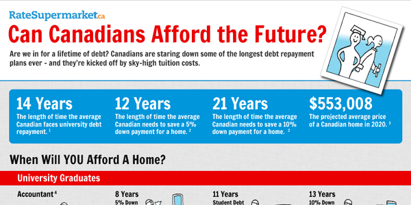 canadian-college-debt-infographic