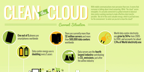 Current State of the Cloud Infographic
