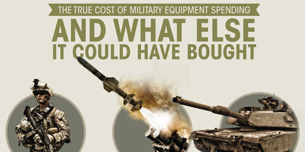 True Cost of US Military Spending Infographic