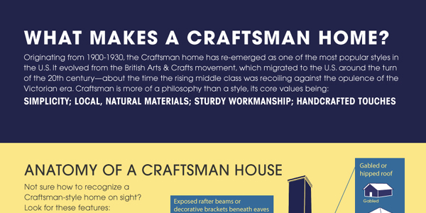 What makes a craftsman home infographix directory - What is a craftsman home ...