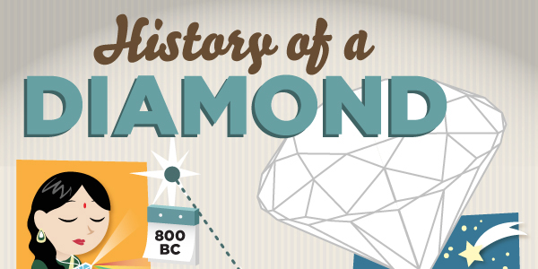 Infographic Timeline of Diamonds