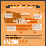 How Robots Are Creating and Supplementing Jobs