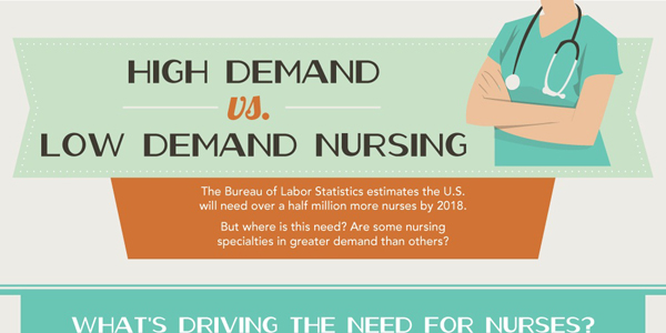 Infographic on the Demand for Nursing Jobs