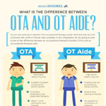 Difference Between OTA and OT Aide