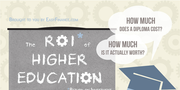 Infographic on the Importance of Higher Eductaion