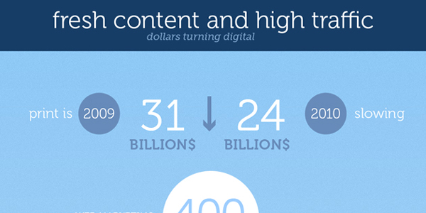 Infographic on the Importance of Fresh Content
