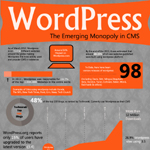 The Growth of WordPress CMS