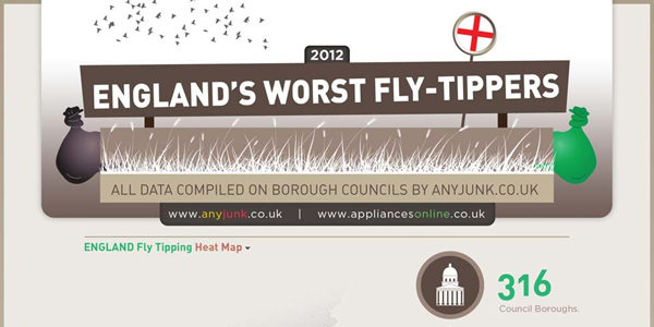 Illegal Dumping in England Infographic