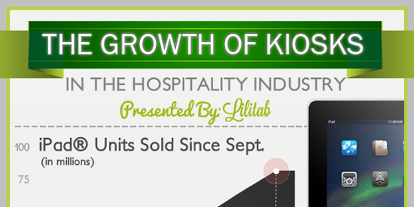 Growth of Kiosks In the Hospitality Industry Infographic