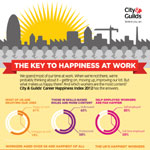 The Keys To Happiness at Work