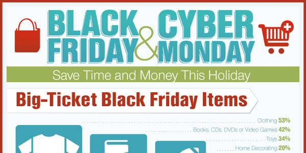 Infographic on Black Friday and Cyber Monday Shopping