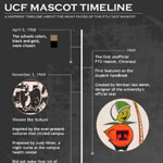 Timeline About The UCF Mascot