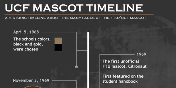 Infographic on UCF Mascot