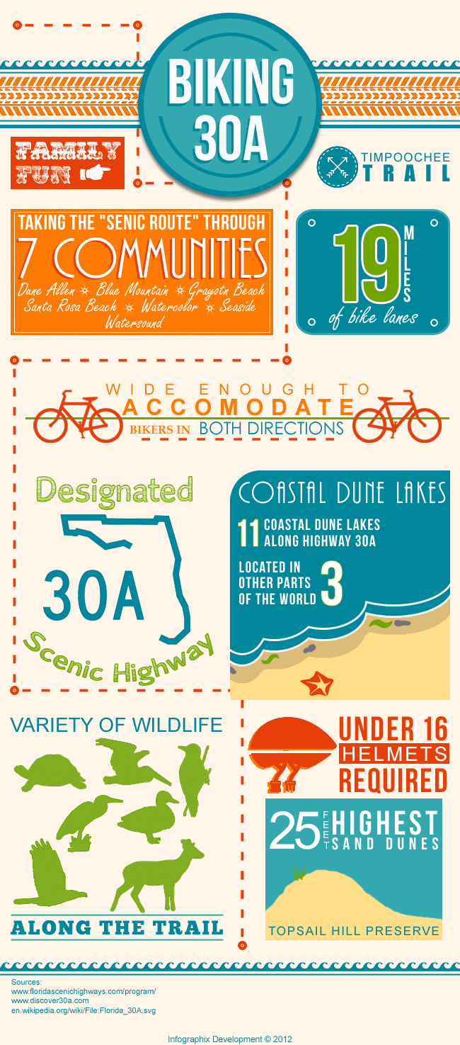 30A Bike Trail Infographic