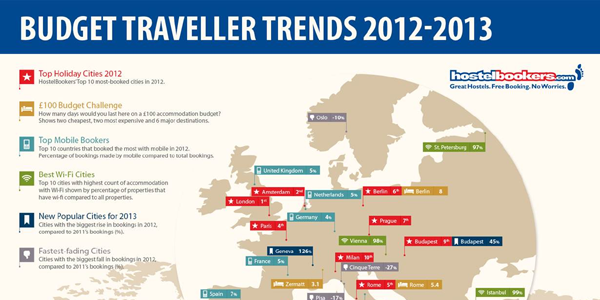 Travel Trends For Budget Travelers Infographic