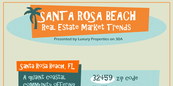 Real Estate Market Trends For Santa Rosa Beach Florida Infographic