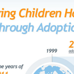 Adoption Around the World