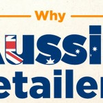 How Aussie Retailers Are Miss The Mark Online Retail Infographic