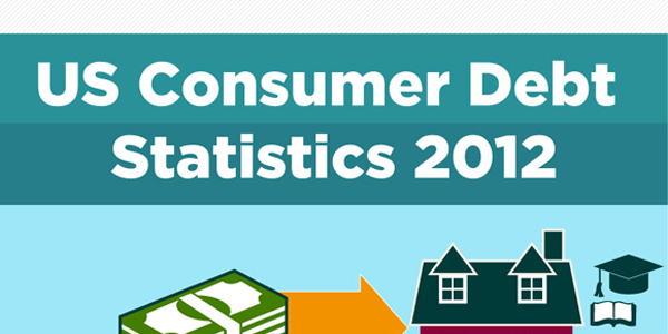 Infographic on US Consumer Debt in America