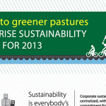 Enterprise Sustainability Trends For 2013