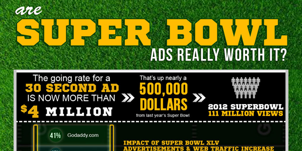 Analyzing The Worth of Super Bowl Ads Infographic