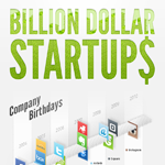 Startups With Billion Dollar Valuations