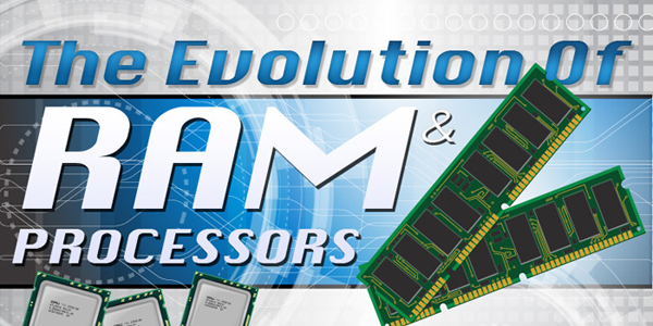 Computer Ram & Processors Timeline Infographic
