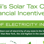 Guide To Solar Tax Credits & Incentives for Hawaii Infographic