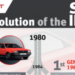 The Evolution of the SEAT Ibiza