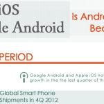 Apple iOS vs Google Android Infographic